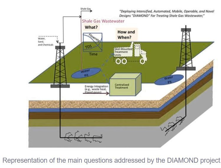 Beneficial Use of Fracking Water Considered